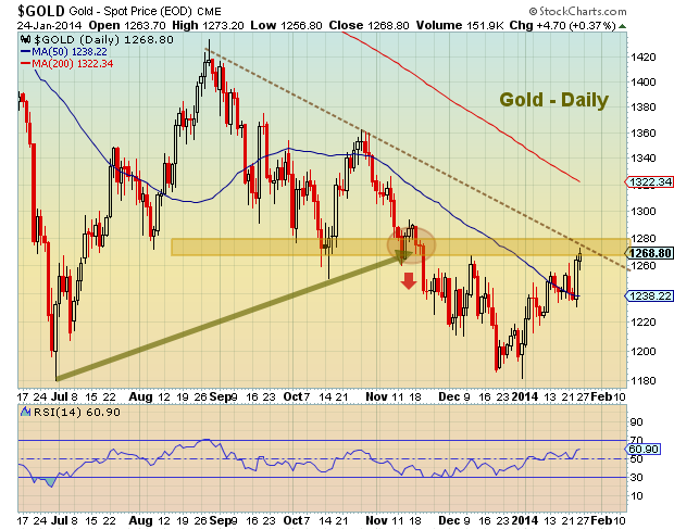 2014 gold prices chart
