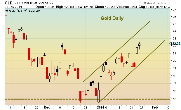 Gold price channel