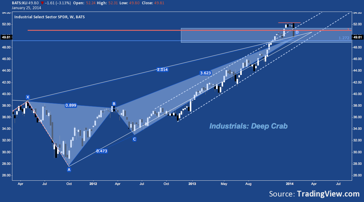 S&P 500 sector
