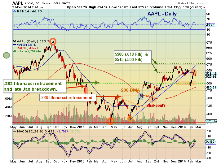 AAPL technical analysis chart 2014