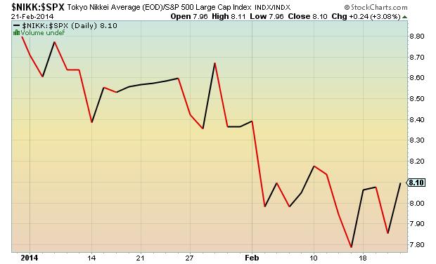nikkei vs spx ratio chart
