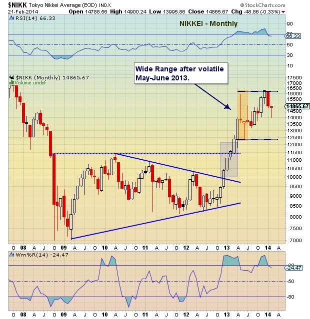 nikkei 225 bottoming chart