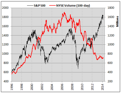 NYSE volume, trading myths