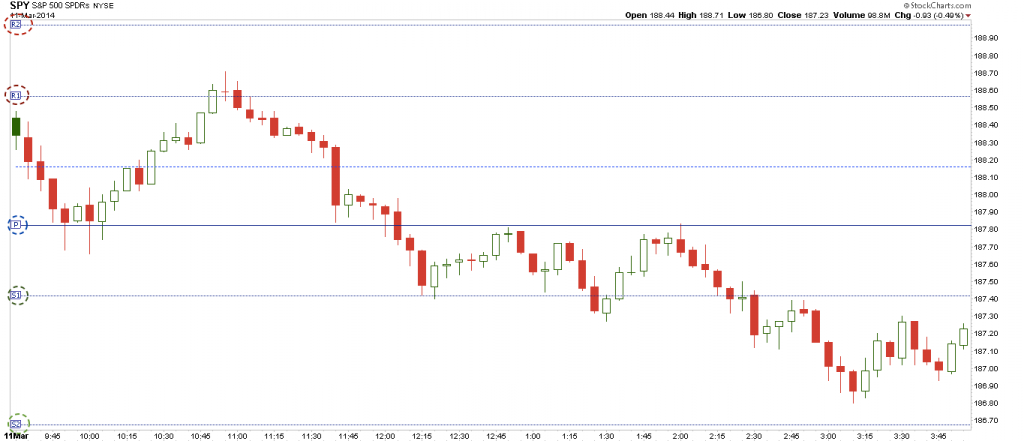 SPY day trading chart march 11 2014