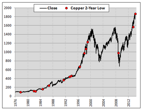 copper 2 year price low_equities chart