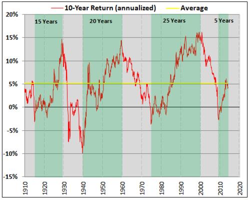 dow jones 10 year return annualized