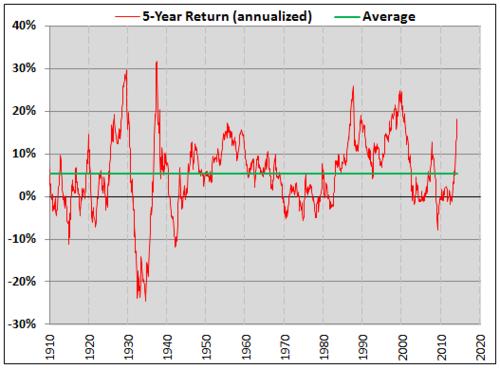 dow jones 5 year historical return annualized