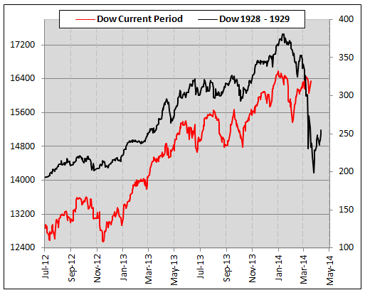 dow jones current vs 1929 crash chart