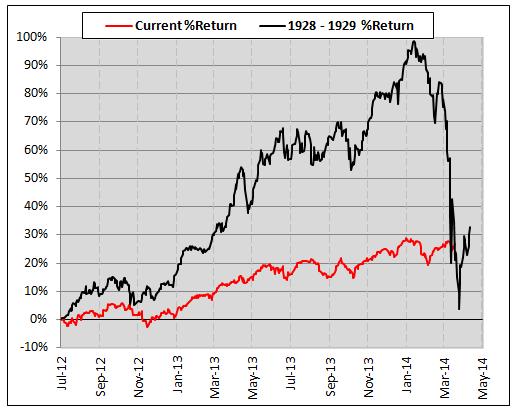 dow jones percent return current vs 1929 period chart
