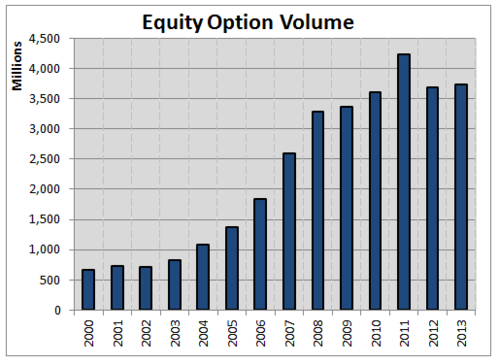 equity option volume since 2000