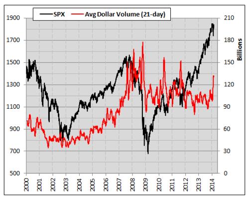 stock market volume trading myths