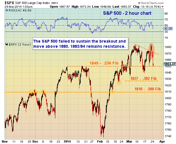 s&p 500 technical support levels march 24