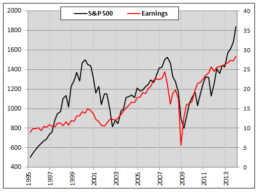 spx vs corporate earnings historical performance chart