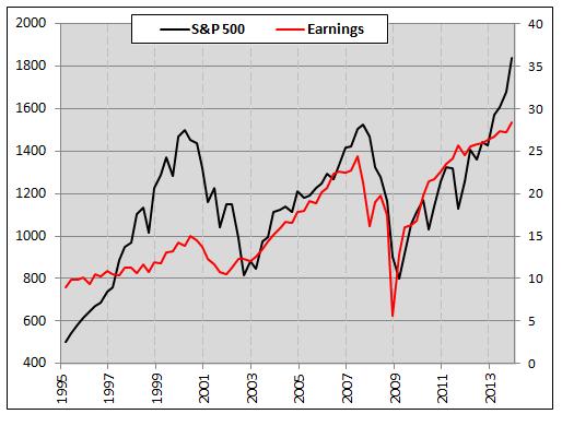 spx vs corporate earnings historical performance chart