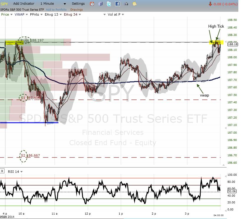 spy vwap trading s1 and pivot chart