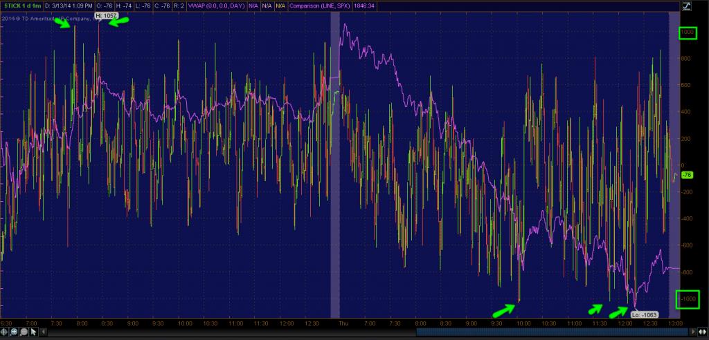 tick trading chart