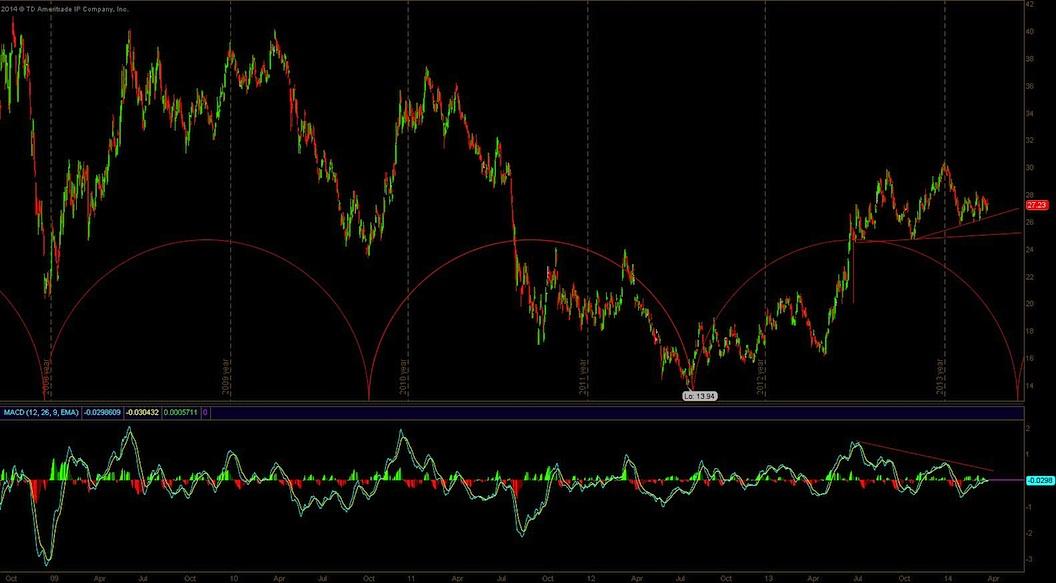 10 year treasury yield 5 year chart