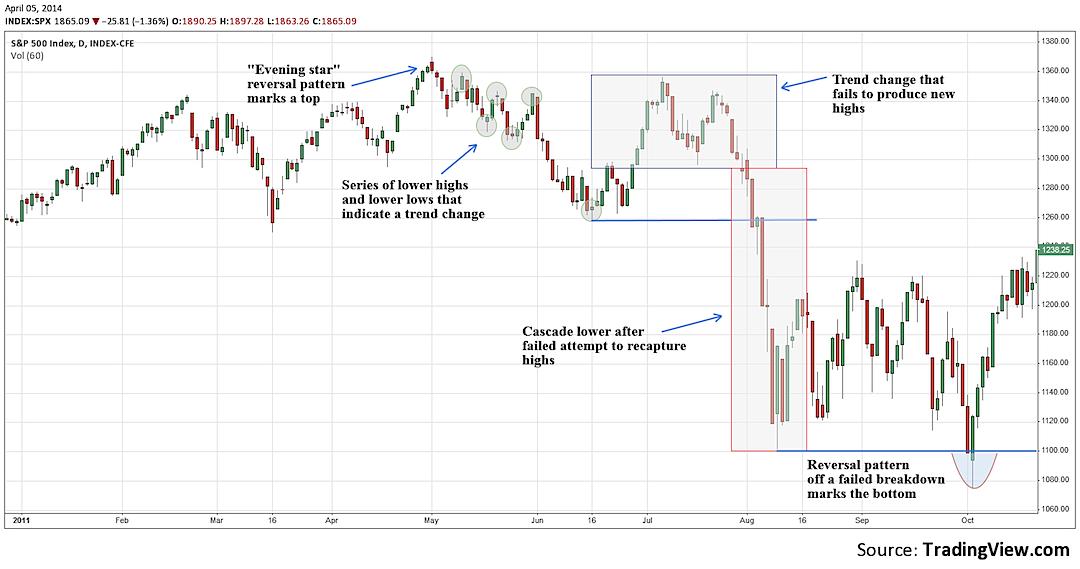 stock market correction 2013