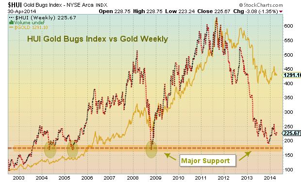 gold investors gold bugs chart