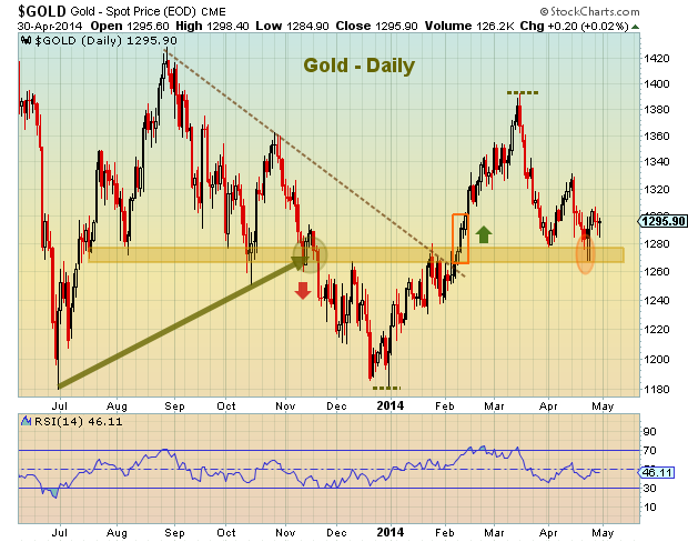 gold investors price support chart | spring 2014