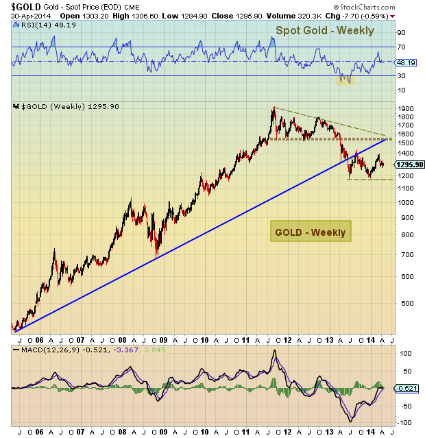 Gold investors weekly price chart