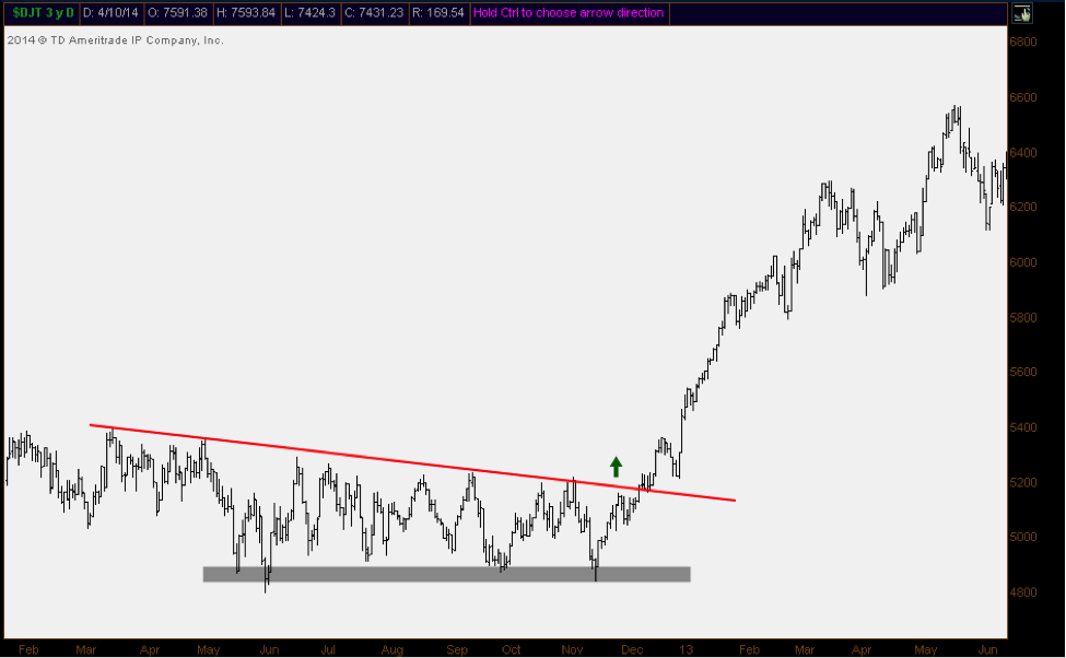 dow transports base building breakout chart 2012
