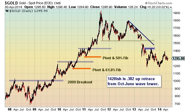 gold long term fibonacci support price levels