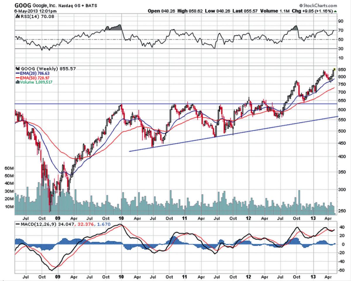 google stock breakout chart 2012-2013