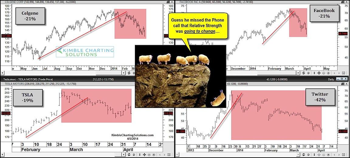 missed relative strength stocks