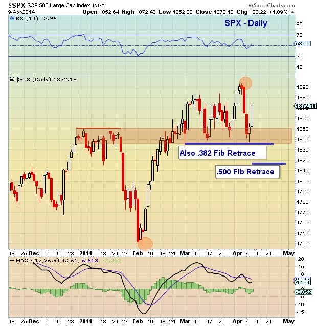 s&p 500 technical support levels for April 2014