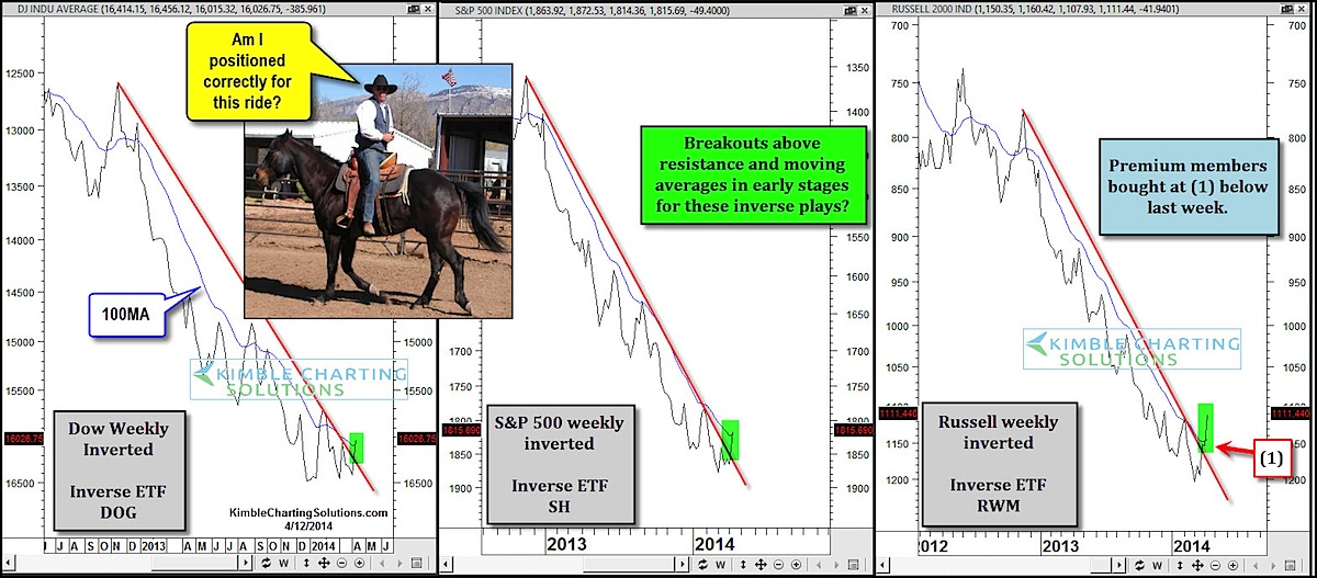stock market indices_upside down 2013-2014