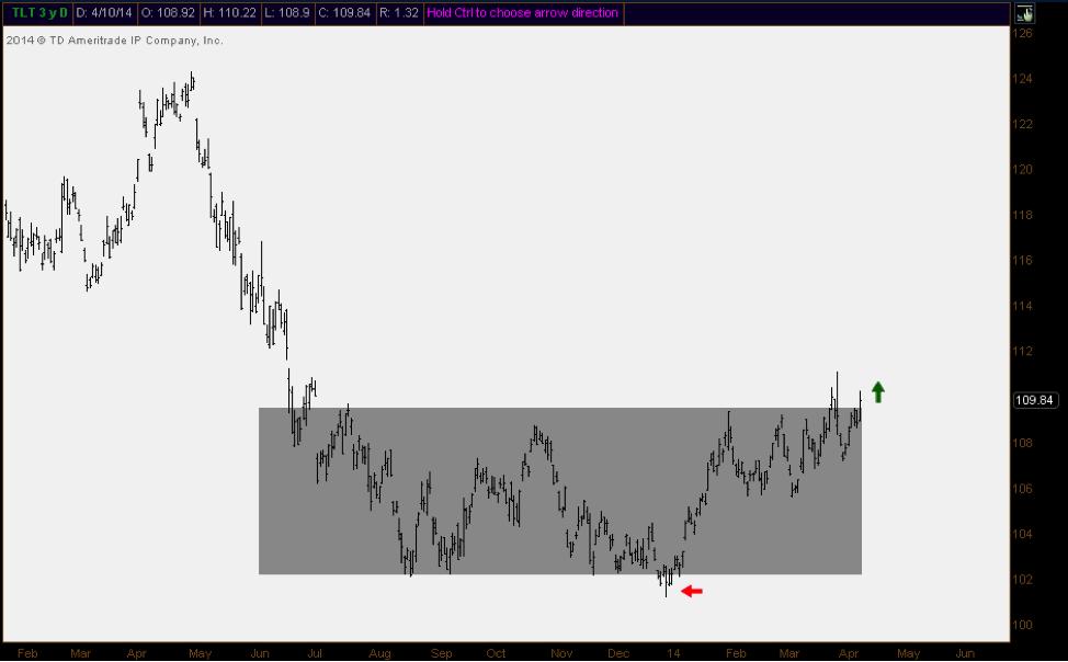 us treasuries base building chart