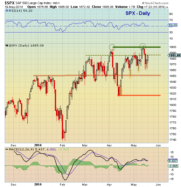 SPX technical support chart May 20 2014