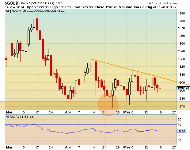 gold prices coiling chart