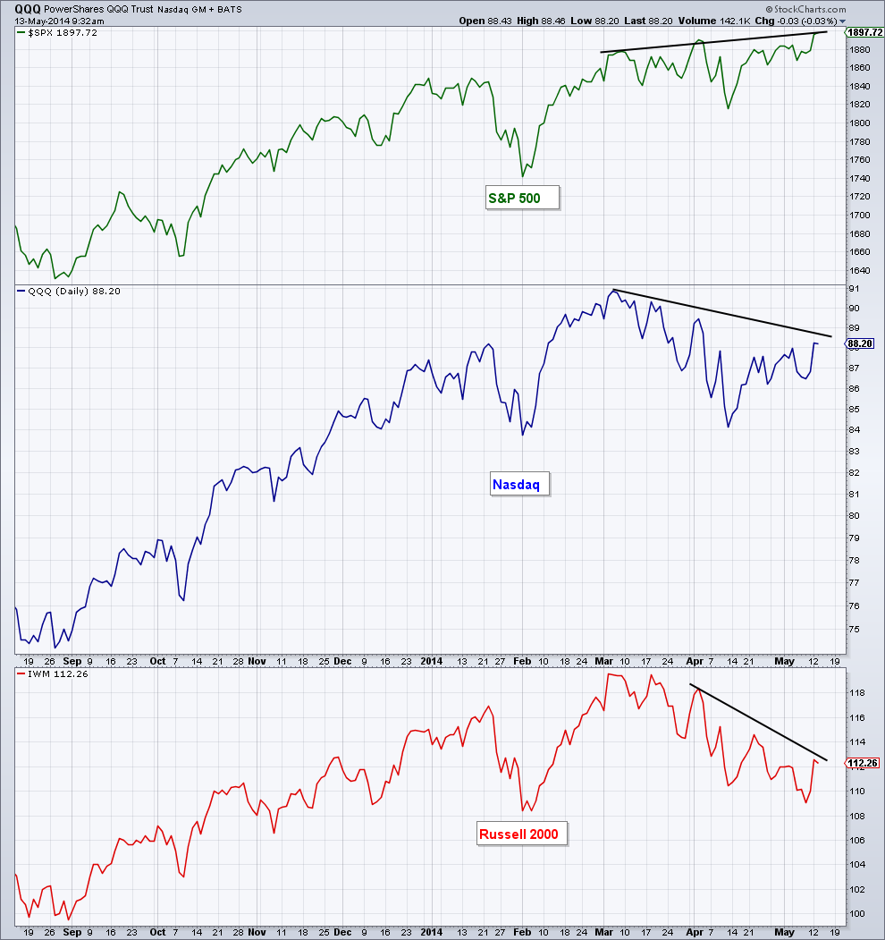 spy divergence with qqq and iwm