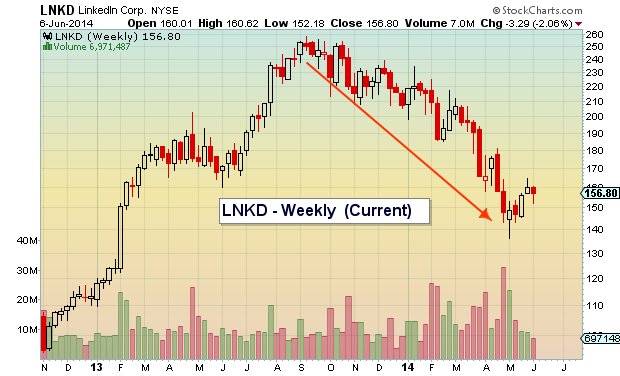 LNKD downtrend stock chart 2013-2014