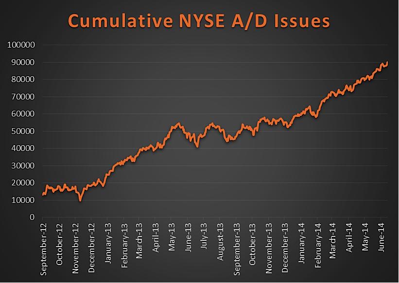 cumulative nyse advance-decline june 2014