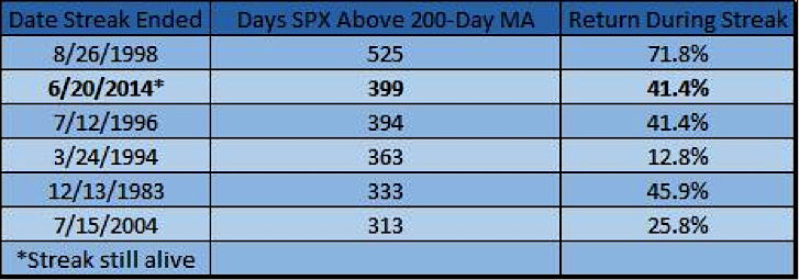 days above 200 day moving average_s&p 500 history