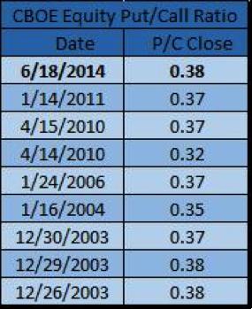 equity put-call ratio 2014 market sentiment