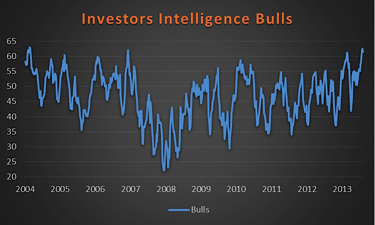 investors intelligence bulls percent June 2014
