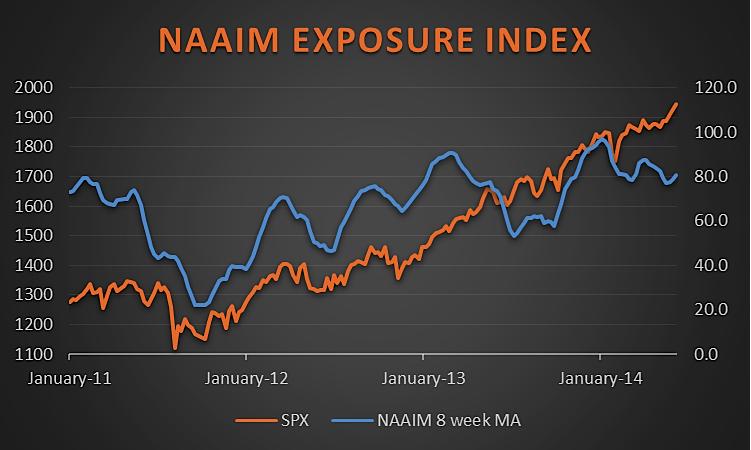 naaim exposure index june 2014