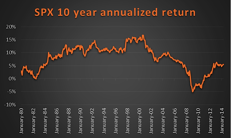 s&p 500 10-year annualized return