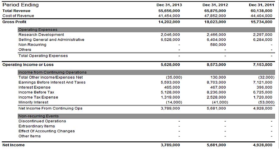 CAT income statement 2013