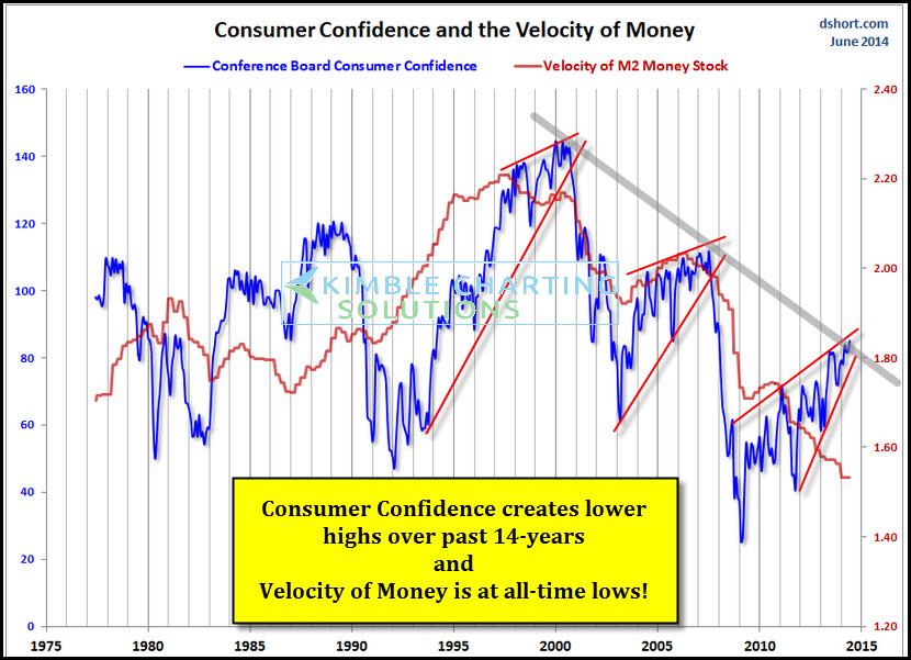 consumer confidence money velocity chart