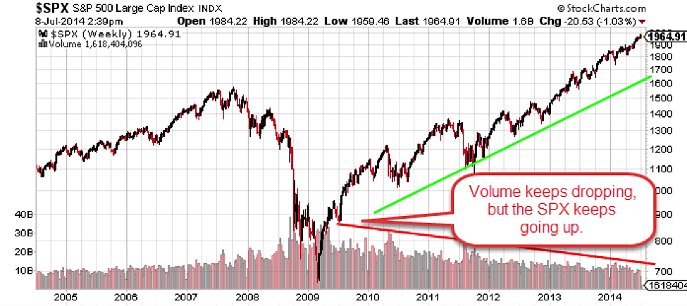 equities higher trading volume lower