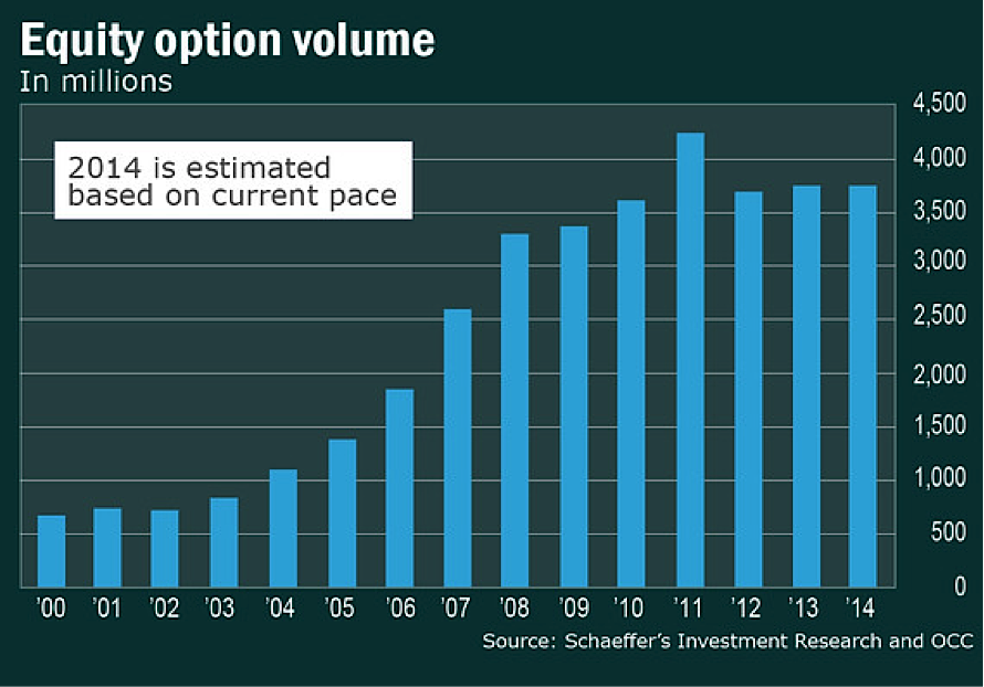 equity option volume per year since 2000