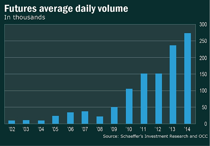 futures average daily trading volume chart