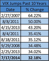 largest vix spikes past 10 years