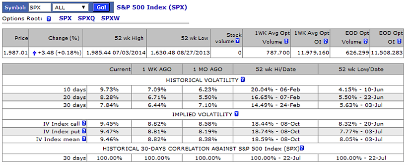 s&p 500 implied volatility chart 2014