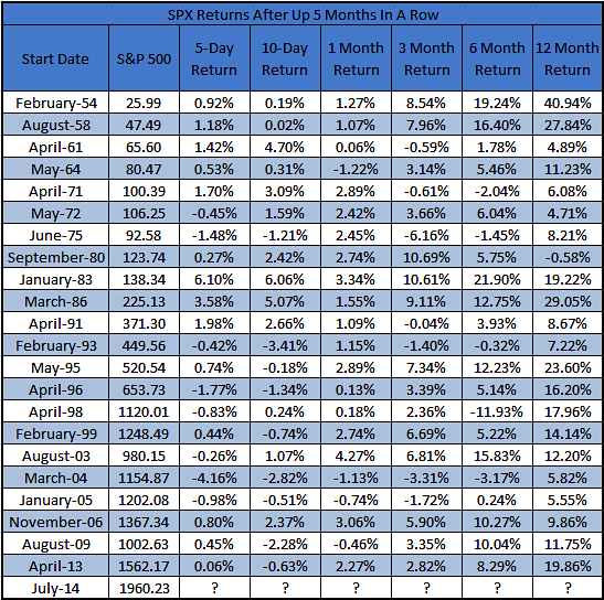 s&p 500 performance after up 5 months in a row_historical